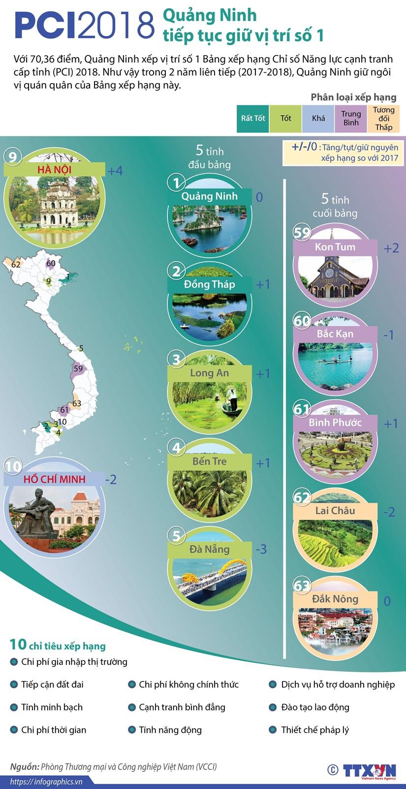 PCI 2018: Quang Ninh tiep tuc giu vi tri so 1 trong bang xep hang hinh anh 1