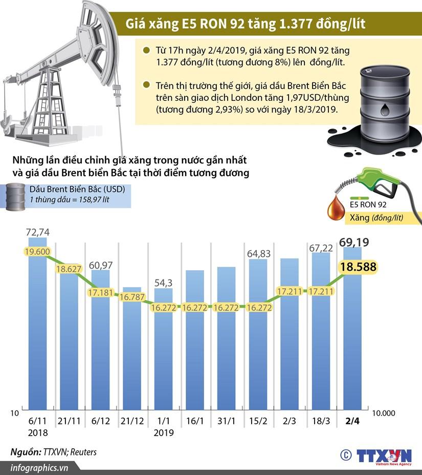[Infographics] Gia xang E5 RON 92 tang 1.377 dong moi lit hinh anh 1
