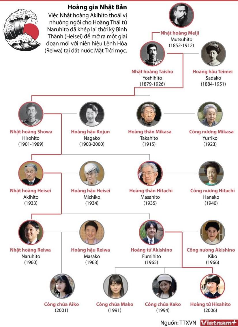 [Infographics] Hoang gia Nhat Ban ke tu thoi Minh Tri Thien hoang hinh anh 1