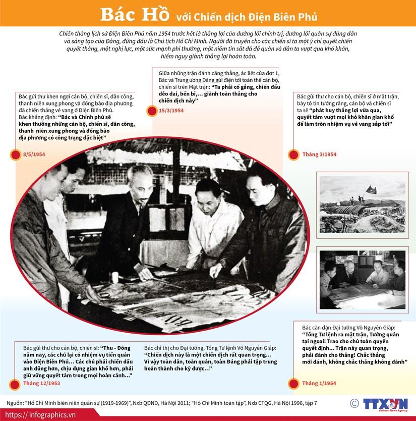 [Infographics] Chu tich Ho Chi Minh voi Chien dich Dien Bien Phu hinh anh 1