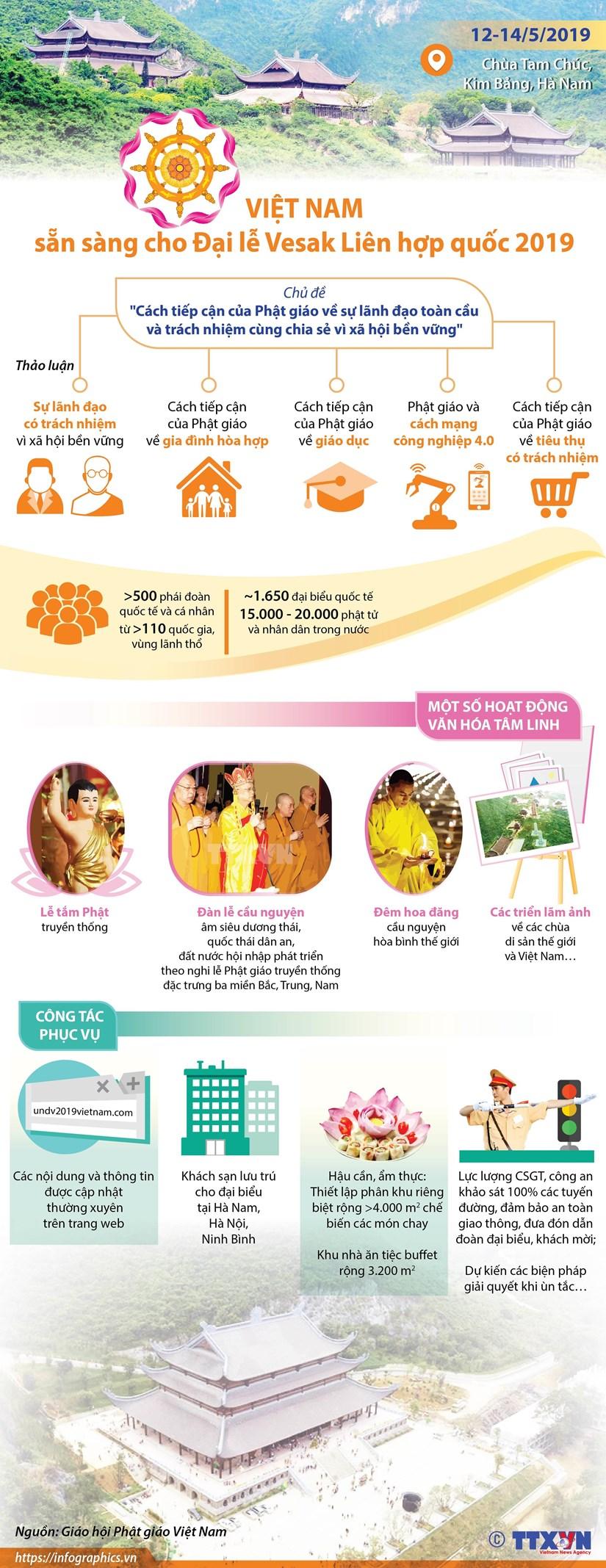[Infographics] Viet Nam san sang cho Dai le Vesak Lien hop quoc 2019 hinh anh 1