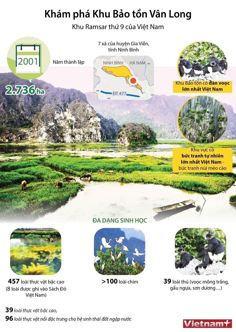 [Infographics] Khu Bao ton Van Long - khu Ramsar thu 9 cua Viet Nam hinh anh 1