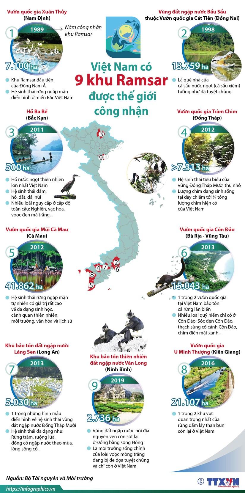 [Infographic] Viet Nam co 9 khu Ramsar duoc the gioi cong nhan hinh anh 1