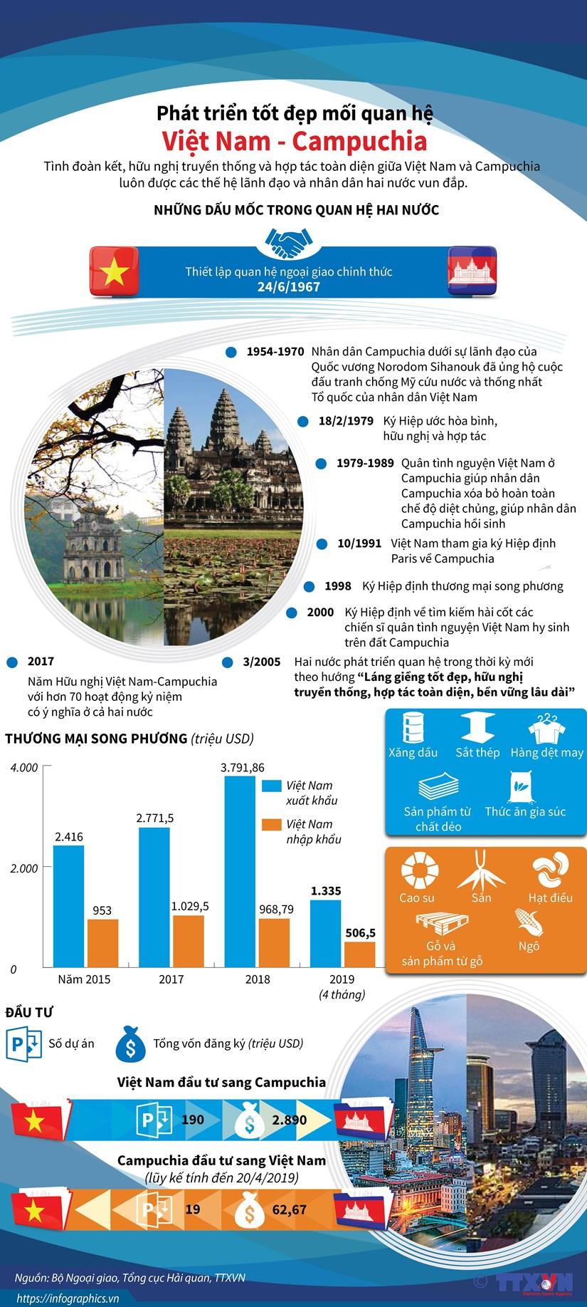 [Infographics] Phat trien tot dep moi quan he Viet Nam-Campuchia hinh anh 1