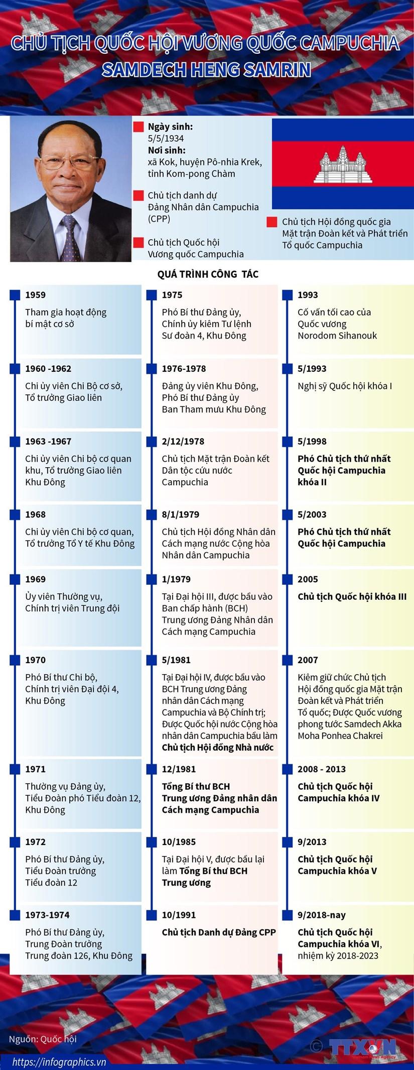 [Infographics] Chu tich Quoc hoi Campuchia Samdech Heng Samrin hinh anh 1