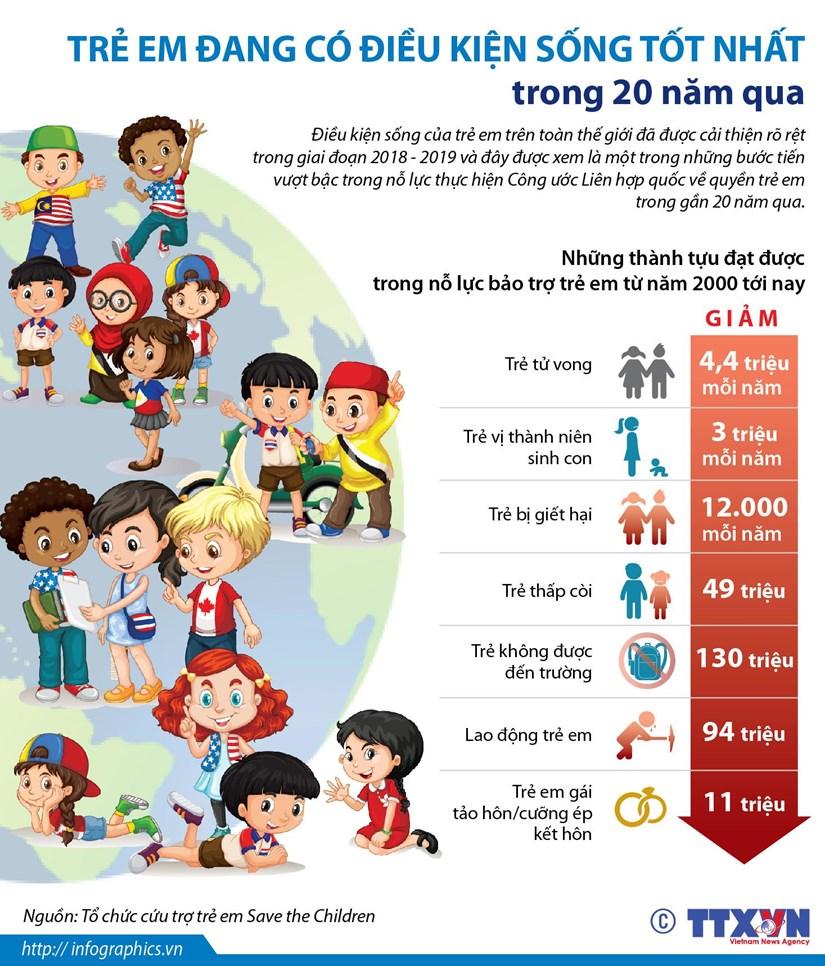 [Infographics] Tre em dang co dieu kien song tot nhat trong 20 nam qua hinh anh 1