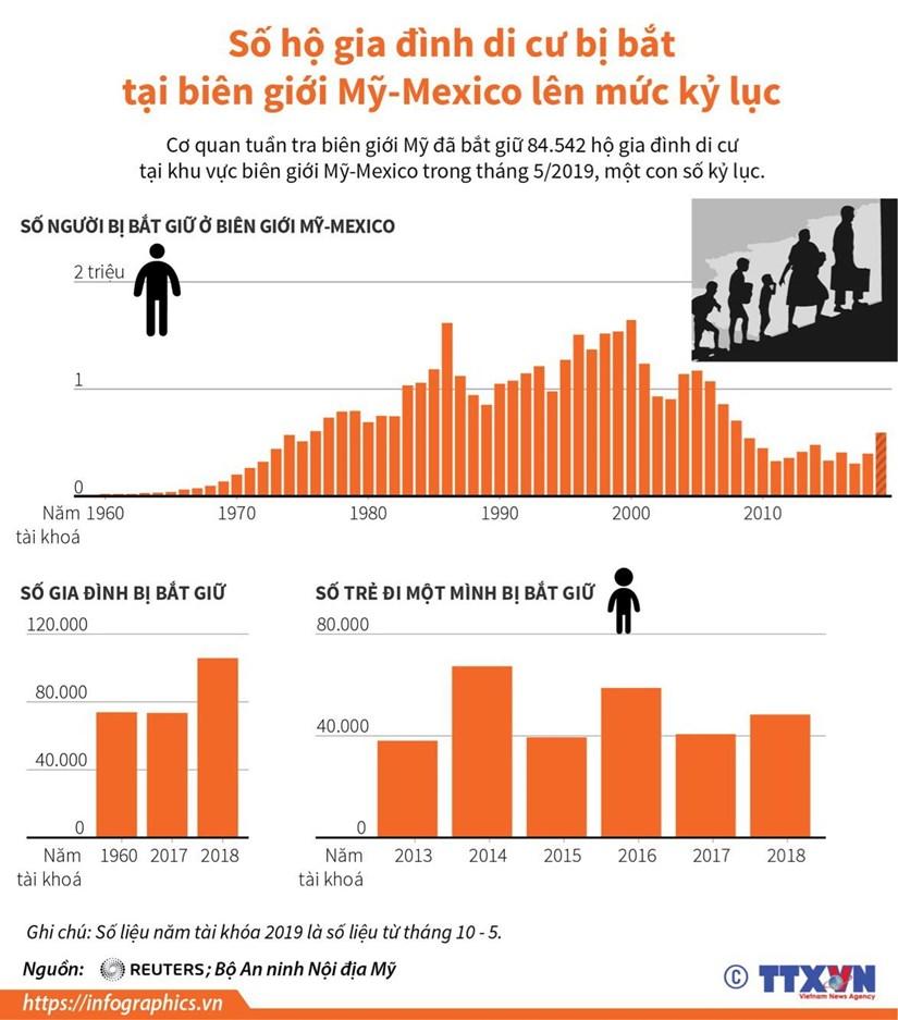 [Infographics] So ho di cu bi bat o bien gioi My-Mexico cao ky luc hinh anh 1