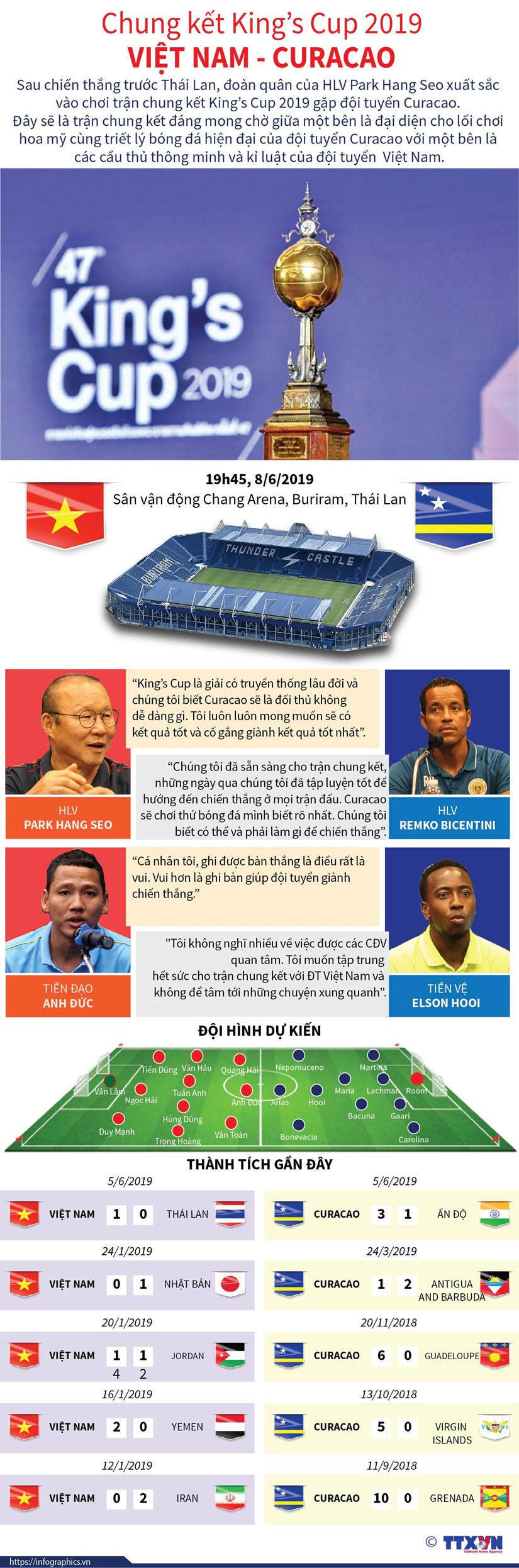 [Infographics] Chung ket King's Cup 2019 Viet Nam-Curacao hinh anh 1