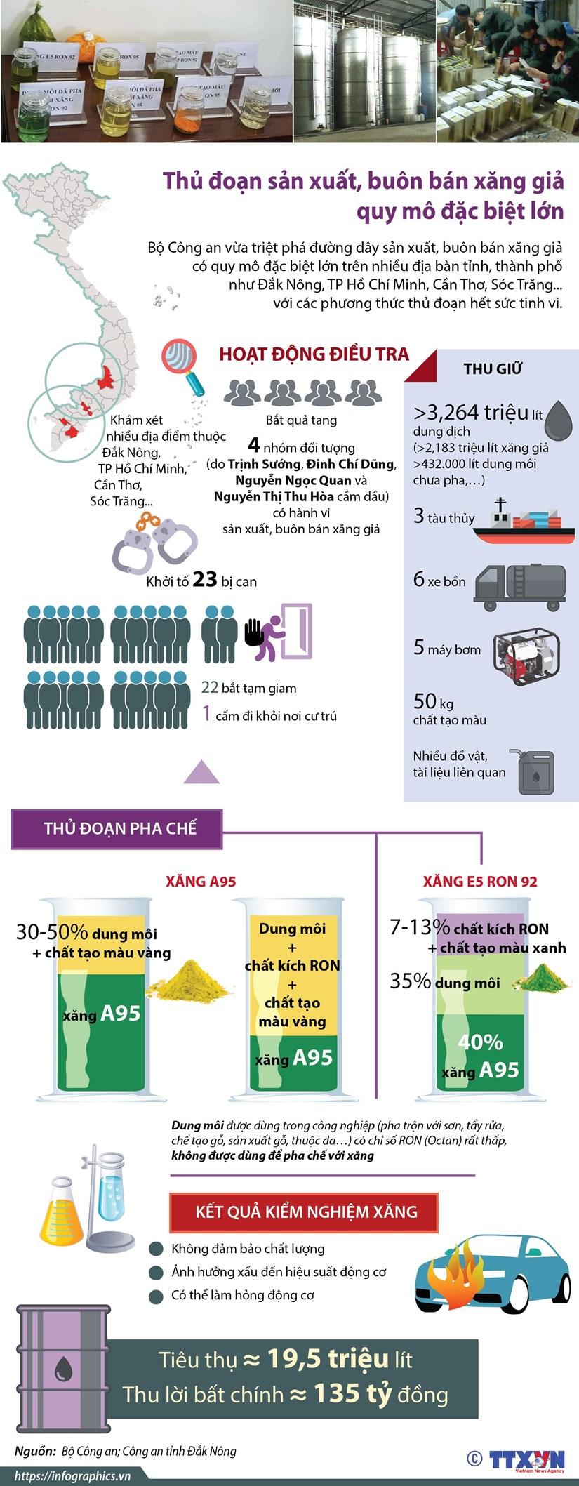 [Infographics] Thu doan san xuat, buon ban xang gia quy mo rat lon hinh anh 1