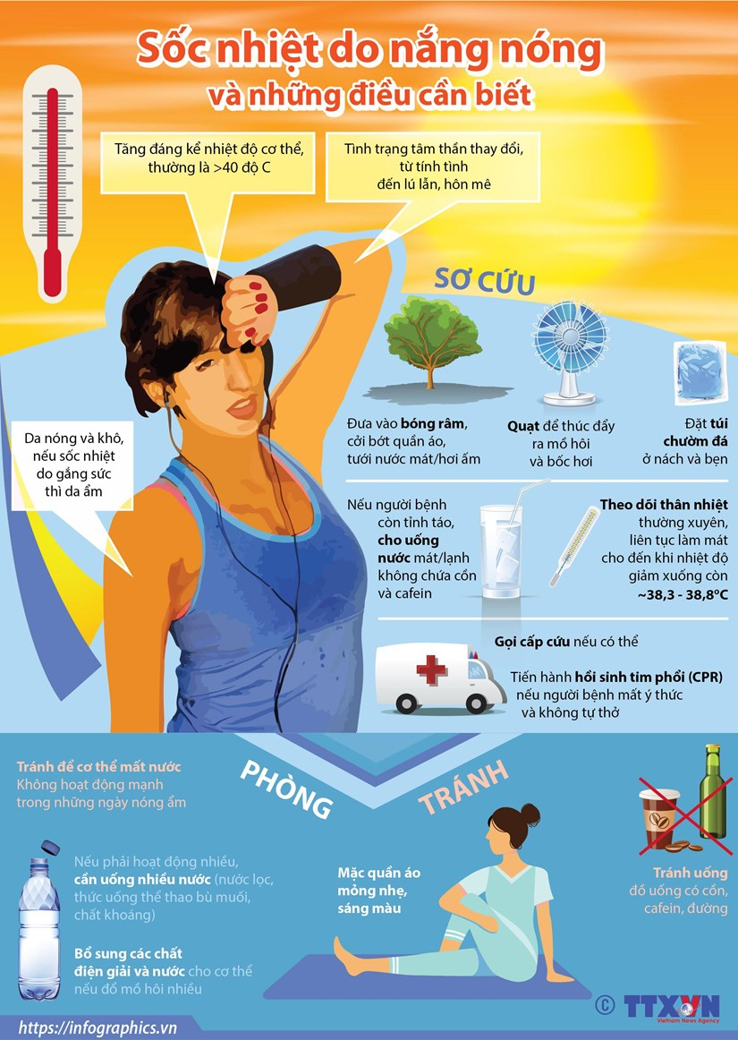 [Infographics] Soc nhiet do nang nong va nhung dieu can biet hinh anh 1