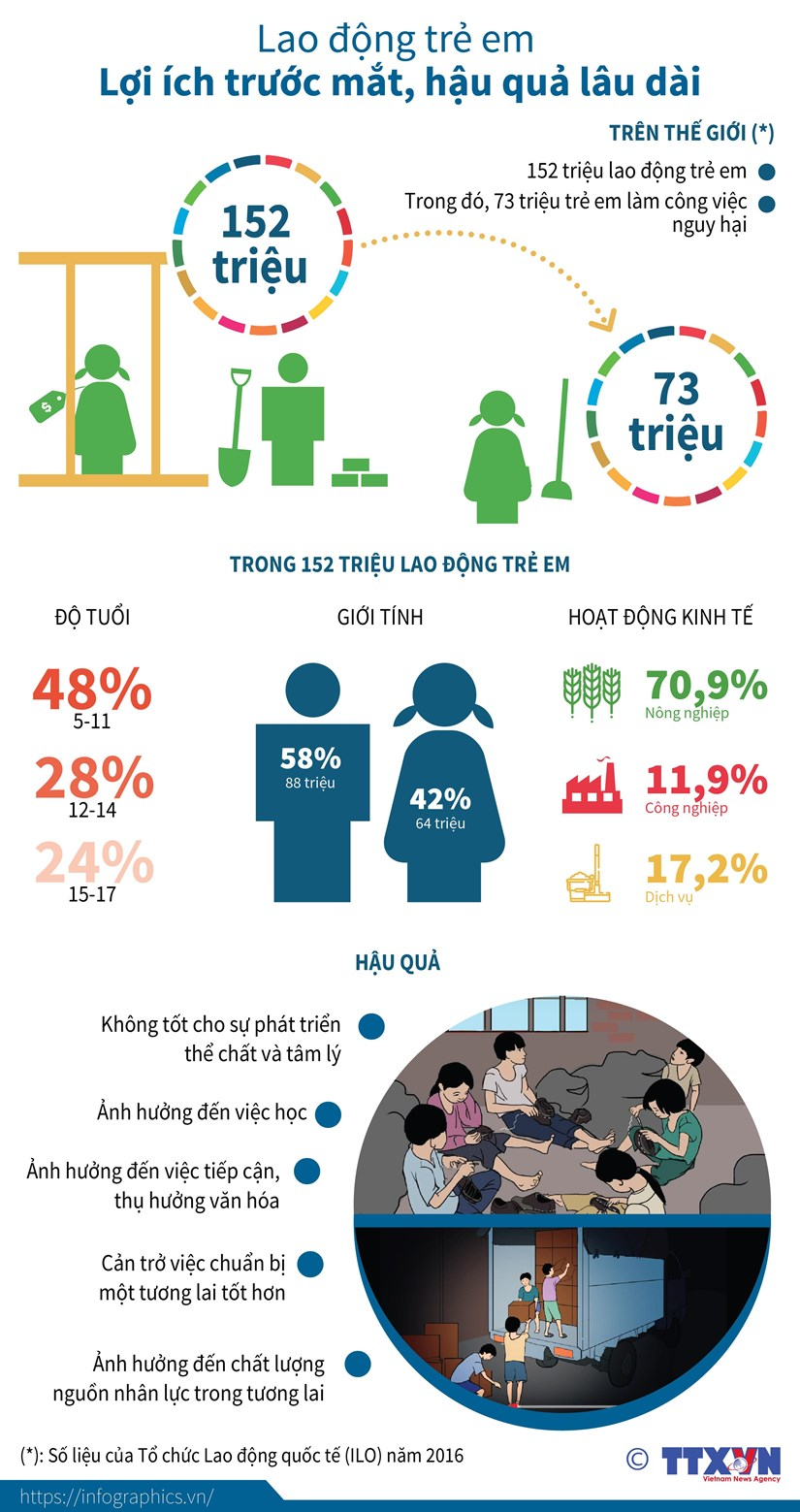 [Infographics] Lao dong tre em: Loi ich truoc mat, hau qua lau dai hinh anh 1