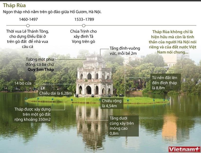 [Infographics] Thap Rua - ngon thap nho nam tren go dao giua Ho Guom hinh anh 1