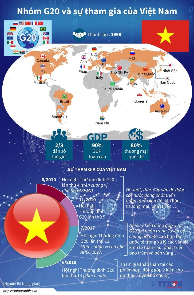 [Infographics] Nhom G20 va su tham gia cua Viet Nam hinh anh 1