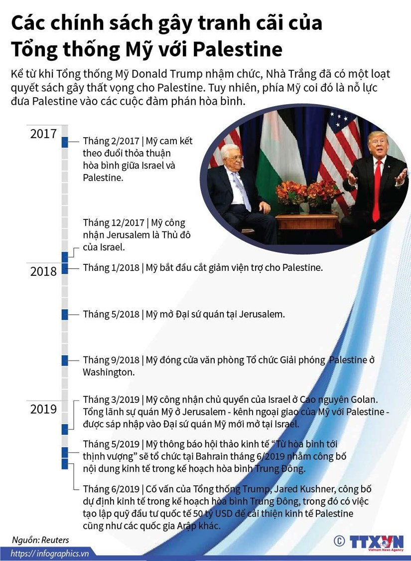 [Infographics] Chinh sach gay tranh cai cua ong Trump voi Palestine hinh anh 1