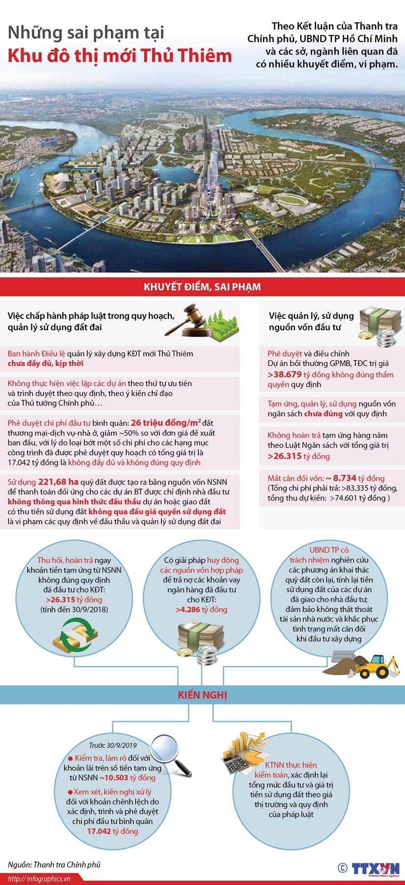 [Infographics] Nhung sai pham tai Khu do thi moi Thu Thiem hinh anh 1
