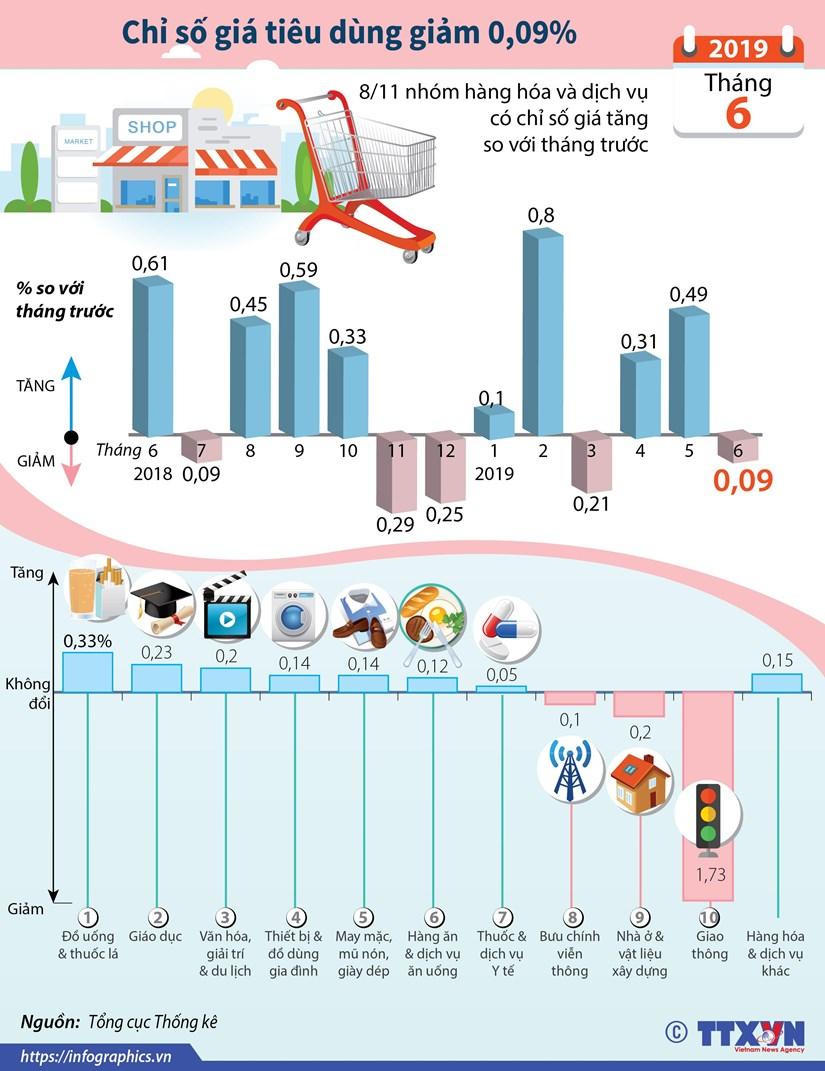 [Infographics] Chi so gia tieu dung thang Sau giam 0,09% hinh anh 1