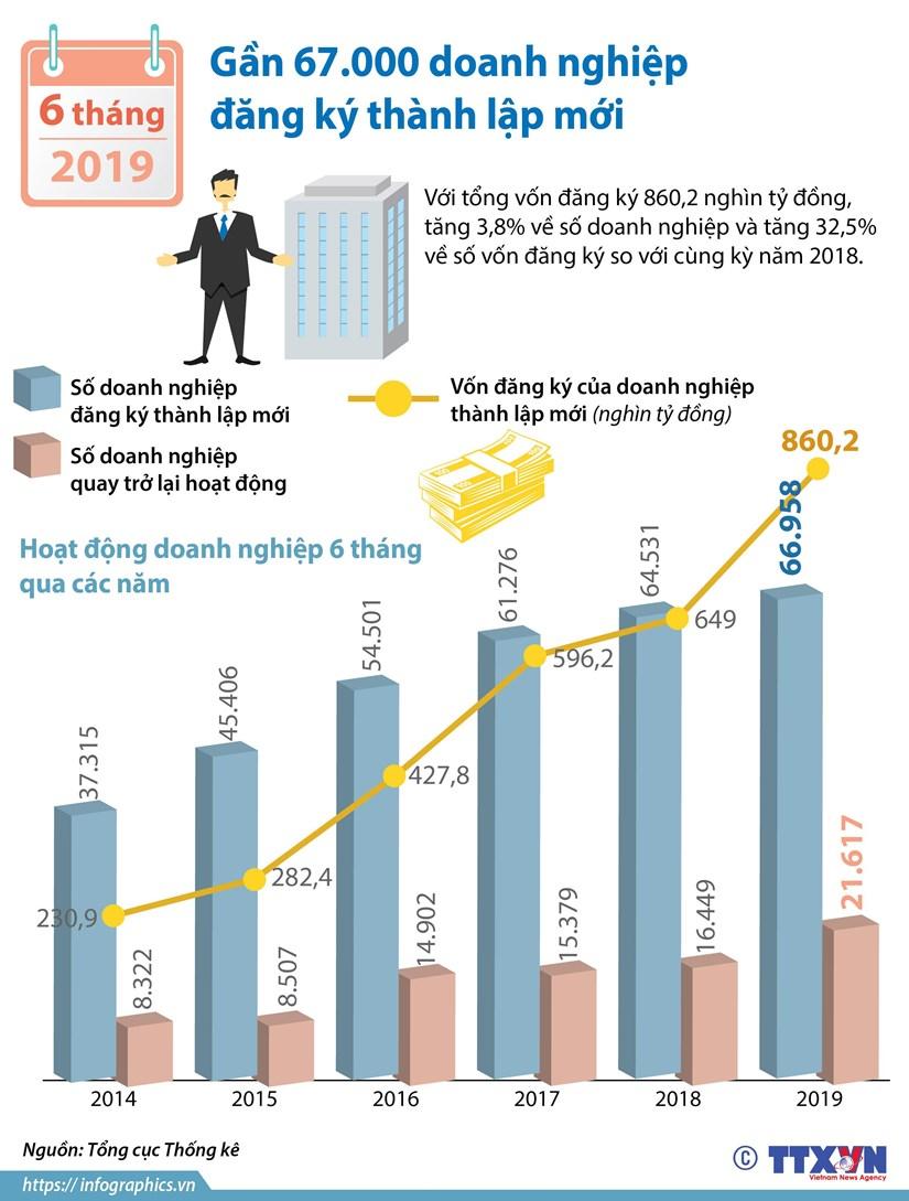 6 thang dau nam: Gan 67.000 doanh nghiep dang ky thanh lap moi hinh anh 1