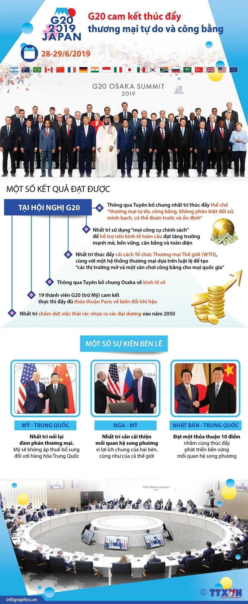 [Infographics] G20 cam ket thuc day thuong mai tu do va cong bang hinh anh 1