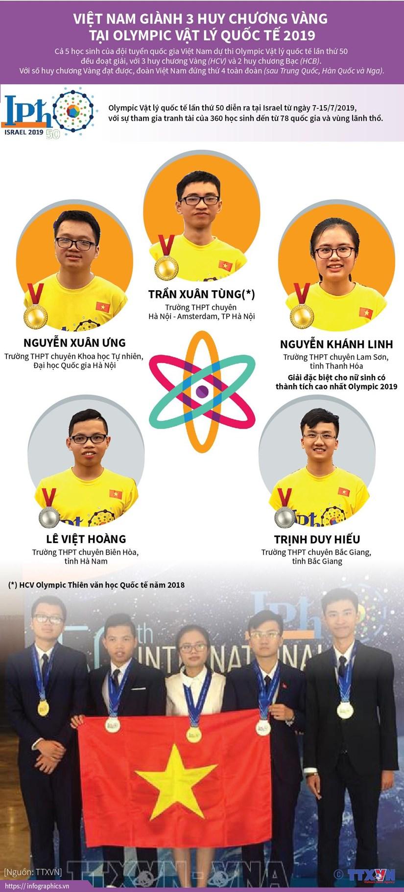 Viet Nam gianh 3 huy chuong Vang tai Olympic Vat ly quoc te 2019 hinh anh 1