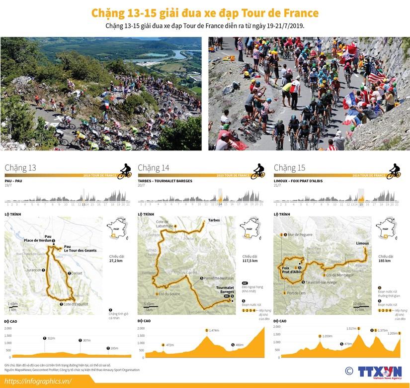[Infographics] Chang 13-15 giai dua xe dap Tour de France hinh anh 1