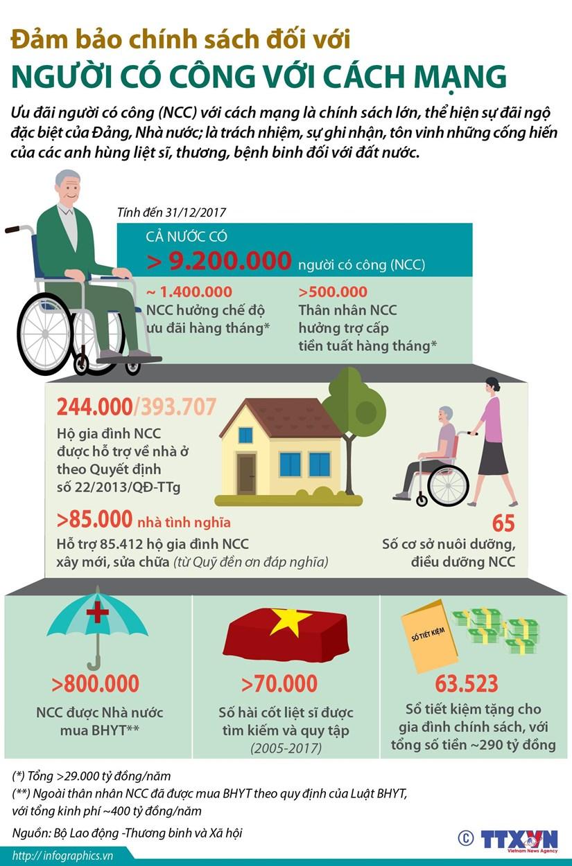 [Infographics] Chinh sach cua Dang va Nha nuoc voi nguoi co cong hinh anh 1