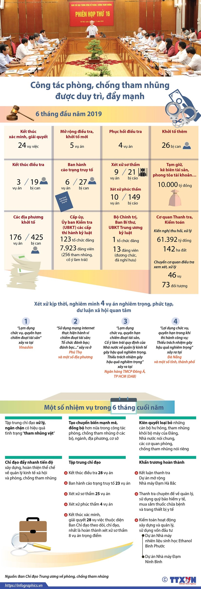 [Infographics] So lieu ve phong chong tham nhung 6 thang dau nam hinh anh 1