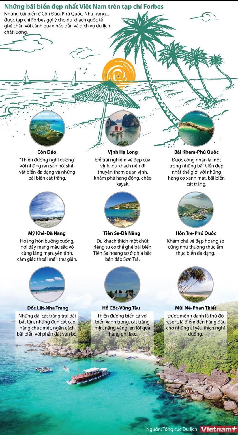 [Infographics] Nhung bai bien dep nhat Viet Nam tren tap chi Forbes hinh anh 1