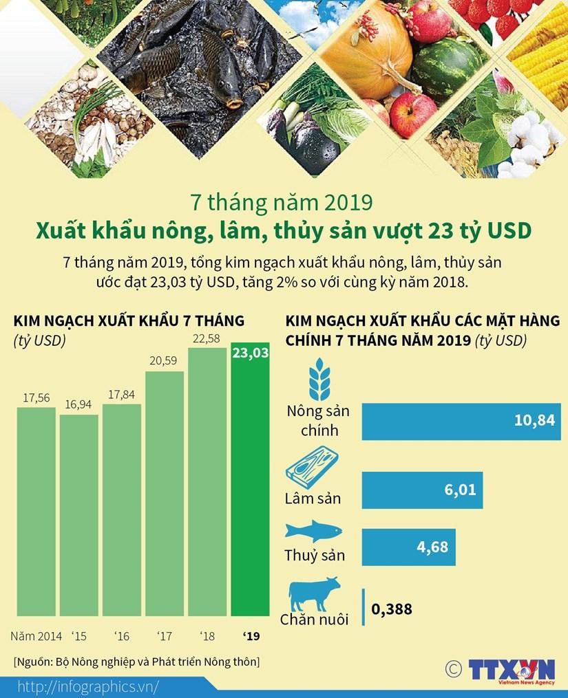 [Infographics] 7 thang: Xuat khau nong, lam, thuy san vuot 23 ty USD hinh anh 1