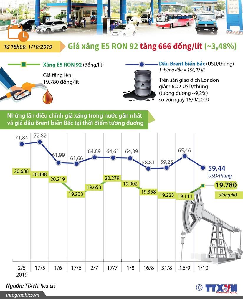 [Infographics] Gia xang E5 RON 92 co muc tran moi 19.780 dong moi lit hinh anh 1