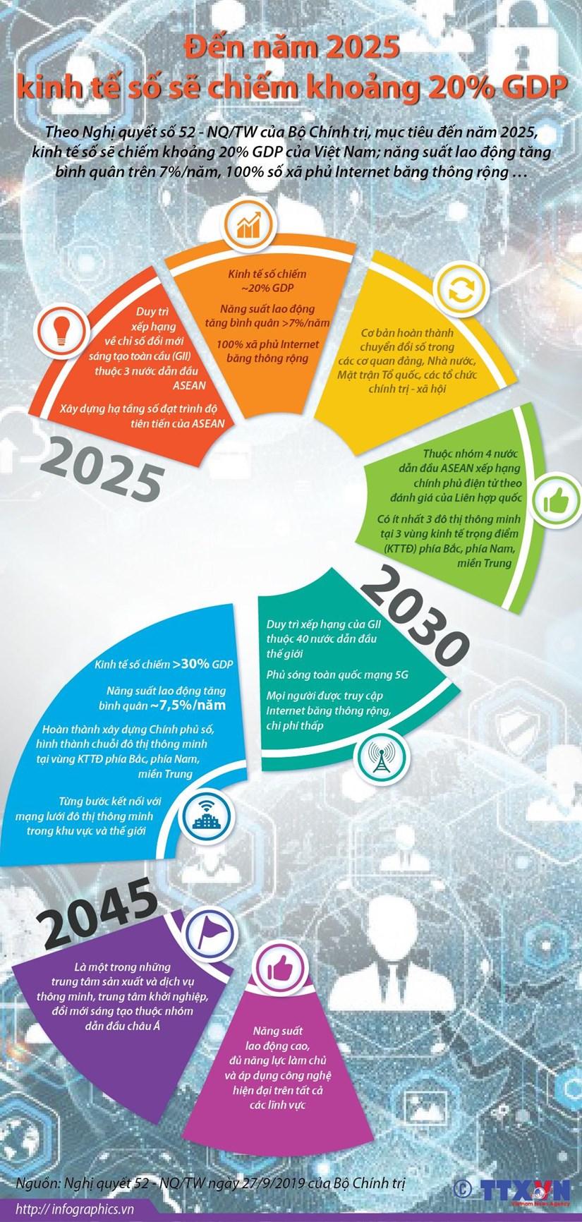 [Infographics] Den nam 2025, kinh te so se chiem khoang 20% GDP hinh anh 1