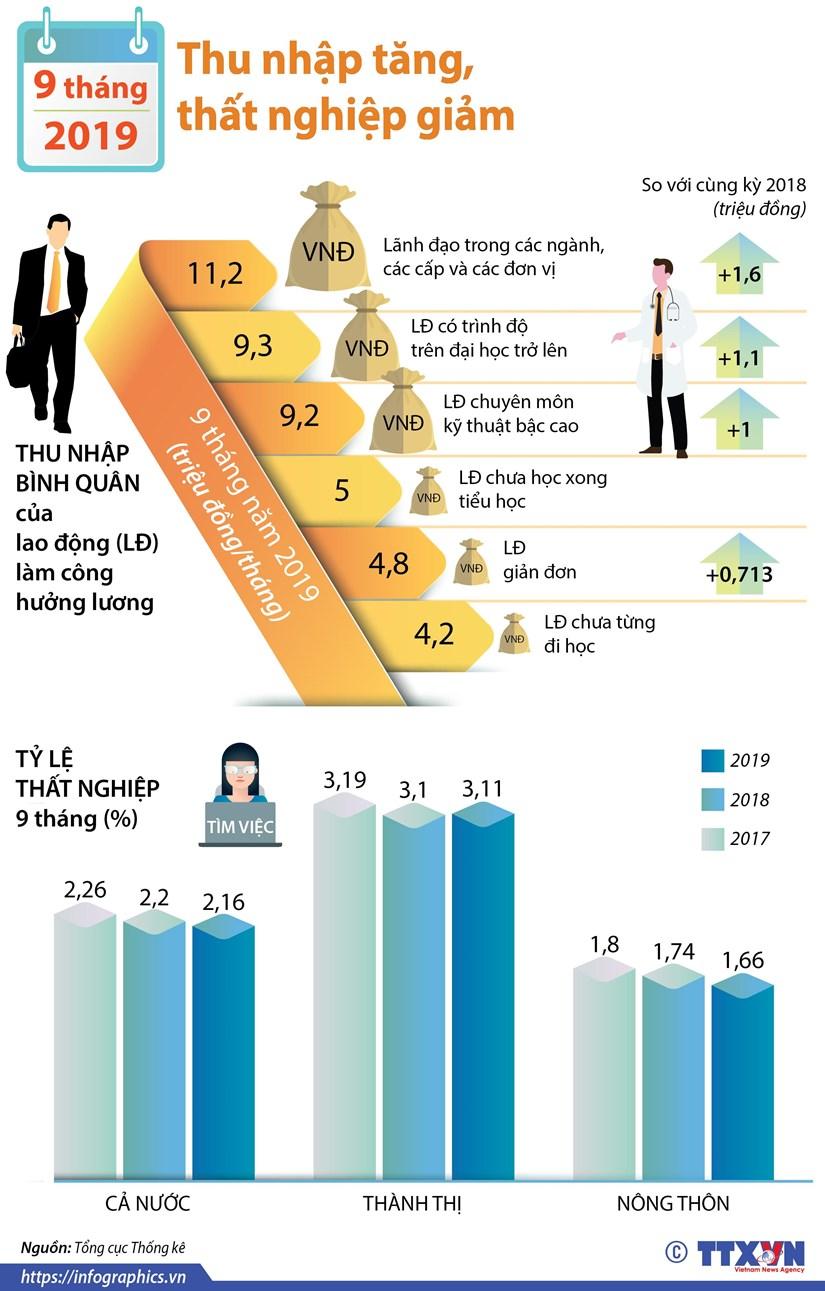 [Infographics] 9 thang nam 2019: Thu nhap tang, that nghiep giam hinh anh 1
