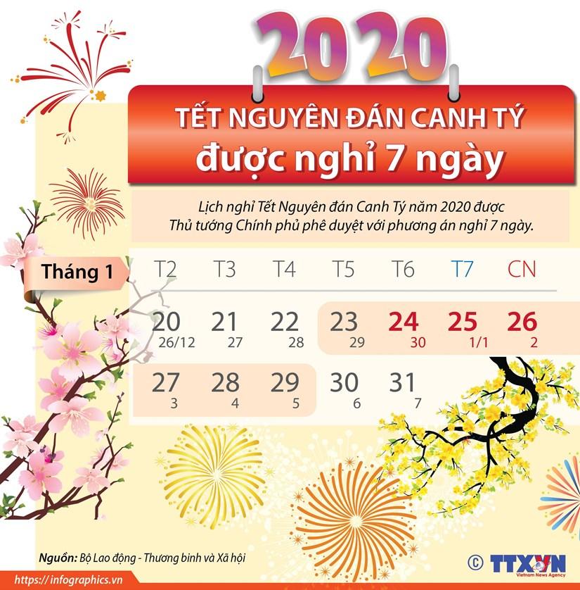 Thu tuong chot phuong an nghi Tet Canh Ty tong cong 7 ngay hinh anh 1