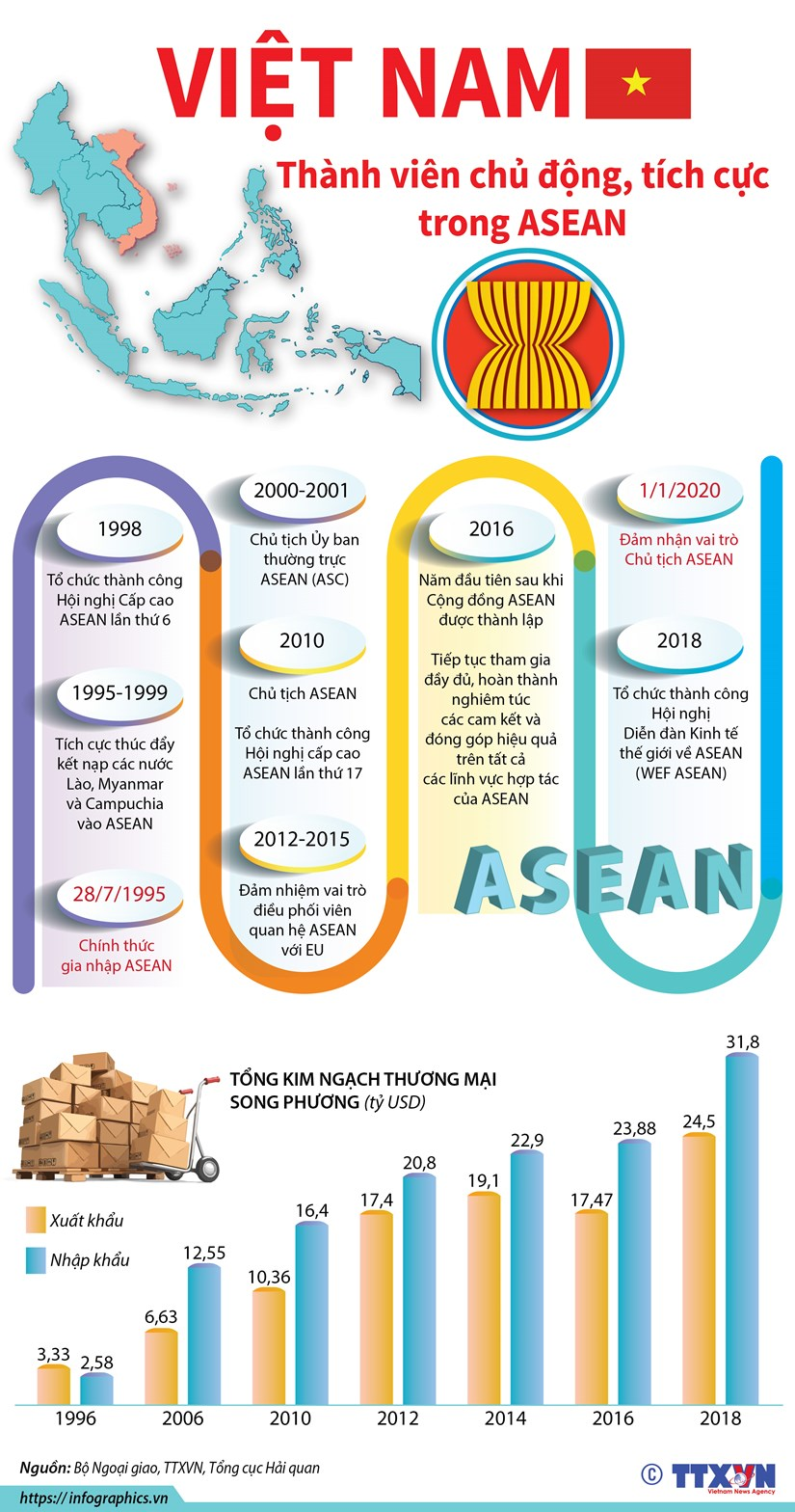 [Infographics] Viet Nam - thanh vien chu dong, tich cuc trong ASEAN hinh anh 1