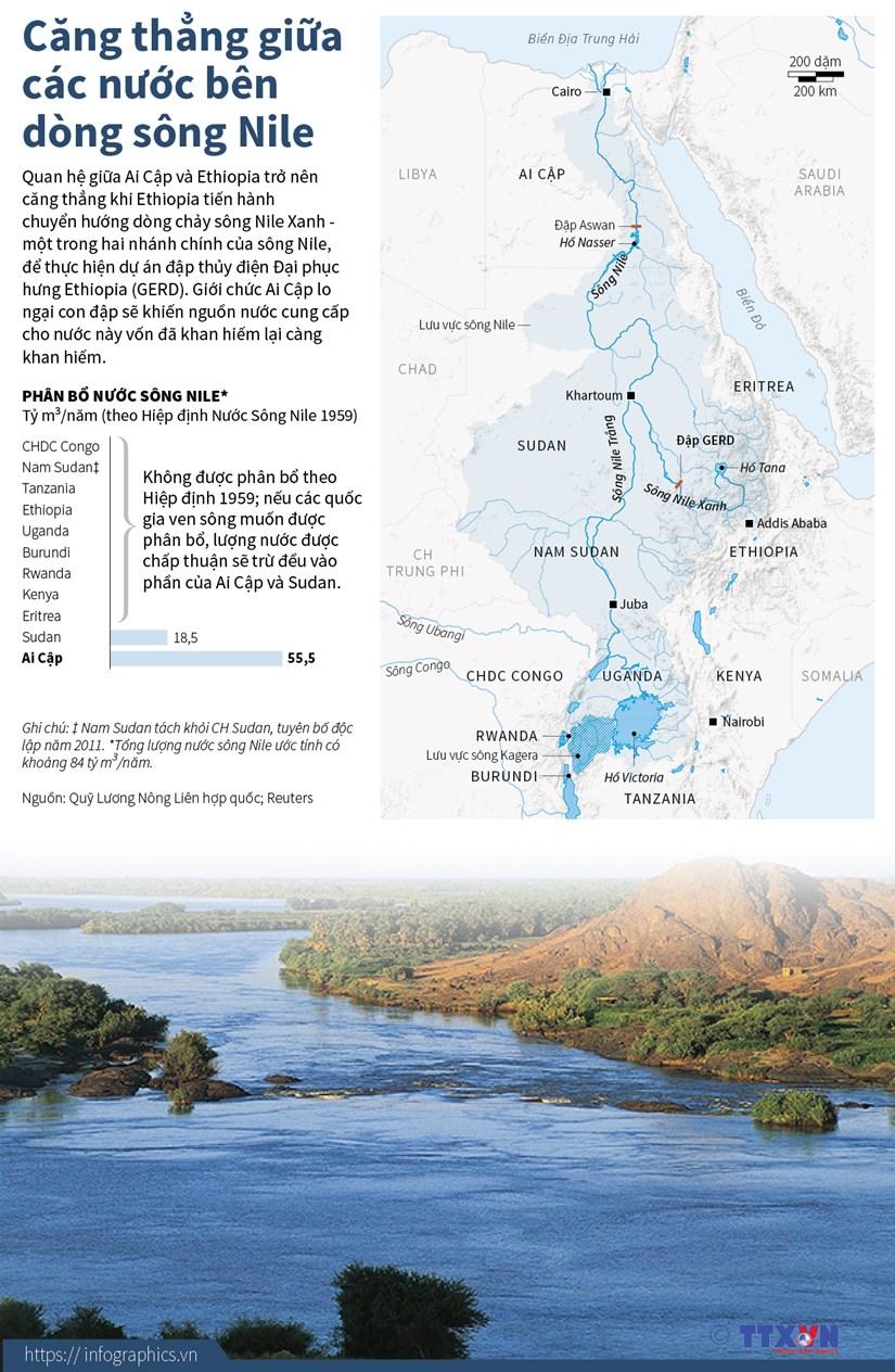 [Infographics] Cang thang giua cac nuoc ben dong song Nile hinh anh 1