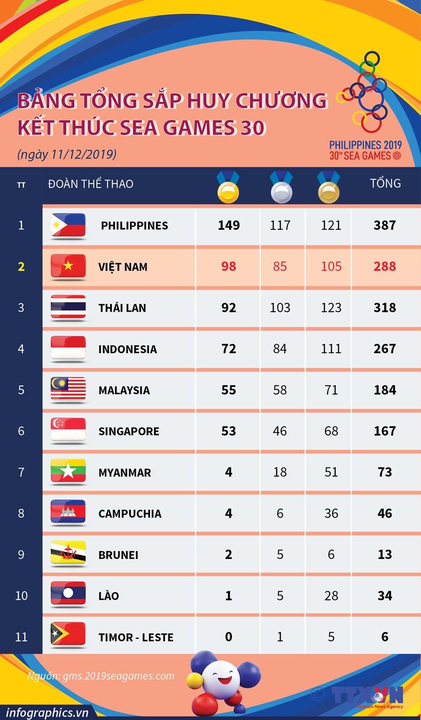 [Infographics] Bang tong sap huy chuong ket thuc SEA Games 30 hinh anh 1