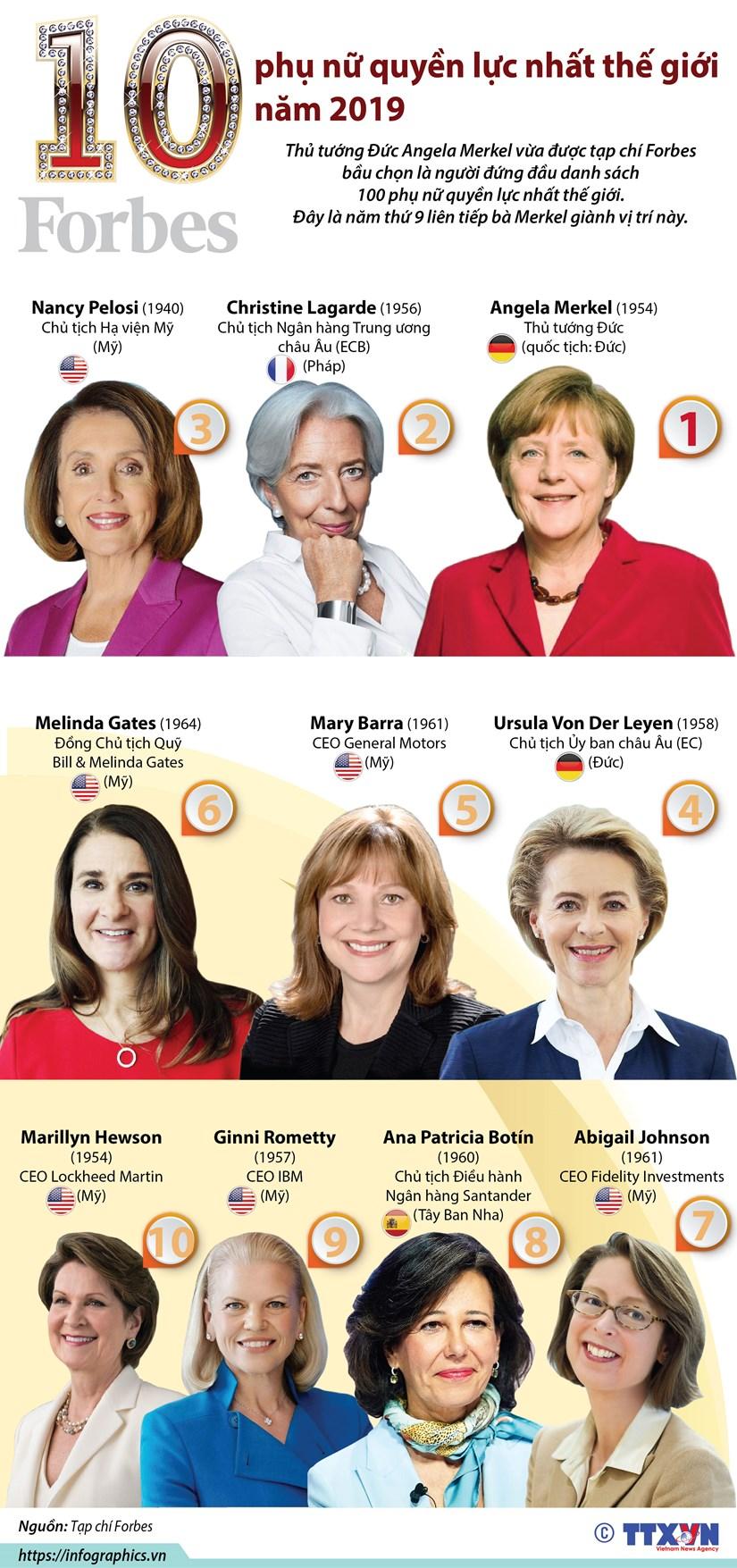 [Infographics] 10 phụ nữ quyền lực nhất thế giới năm 2019