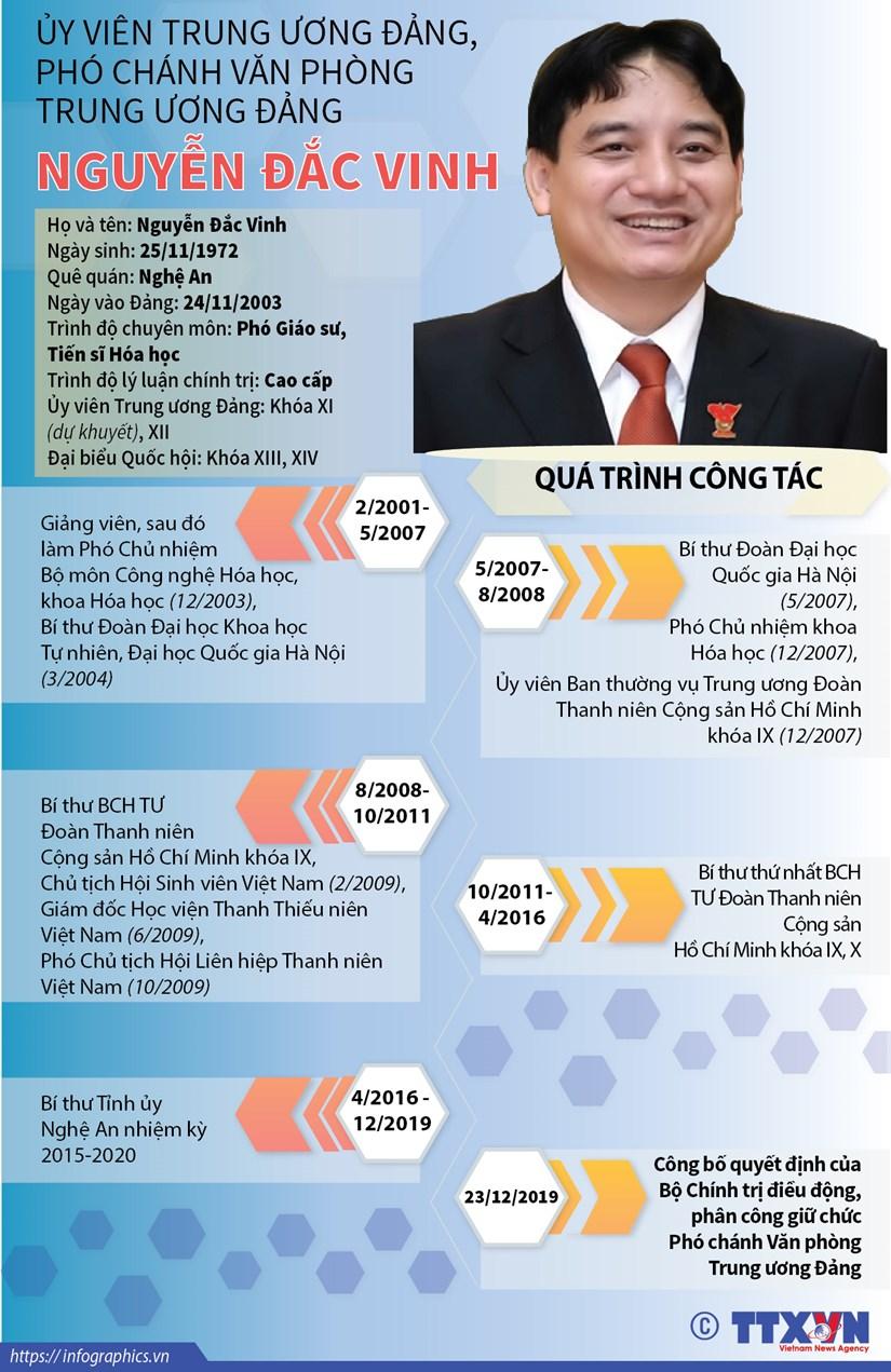 Uy vien TW Dang, Pho Chanh Van phong TW Dang Nguyen Dac Vinh hinh anh 1
