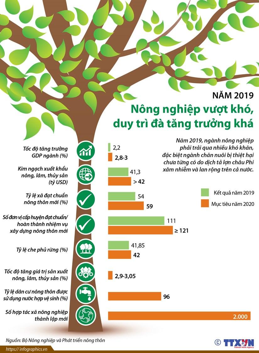 Nam 2019: Nong nghiep vuot kho, duy tri da tang truong kha hinh anh 1