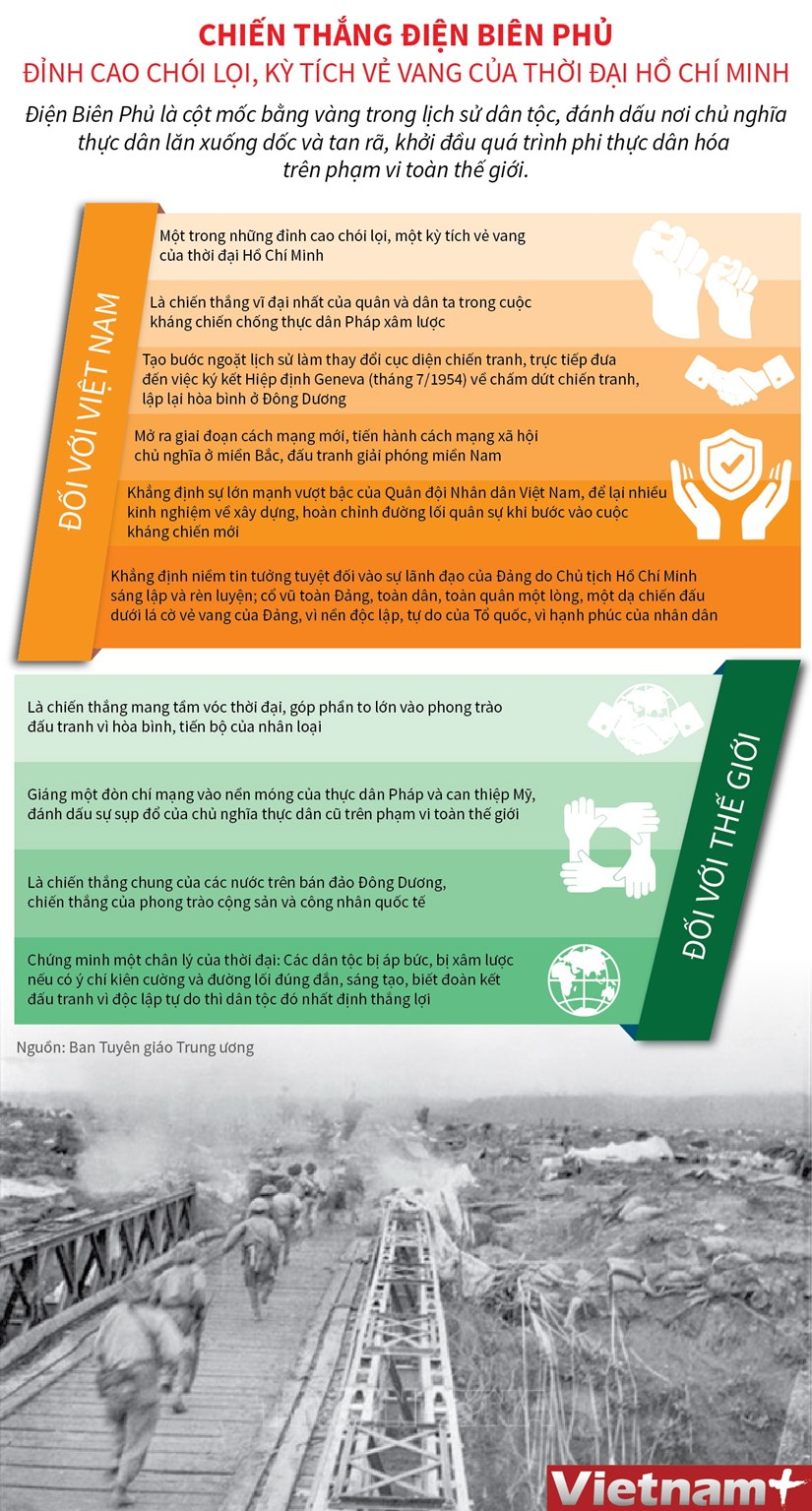 [Infographics] Chien thang Dien Bien Phu: Dinh cao choi loi hinh anh 1