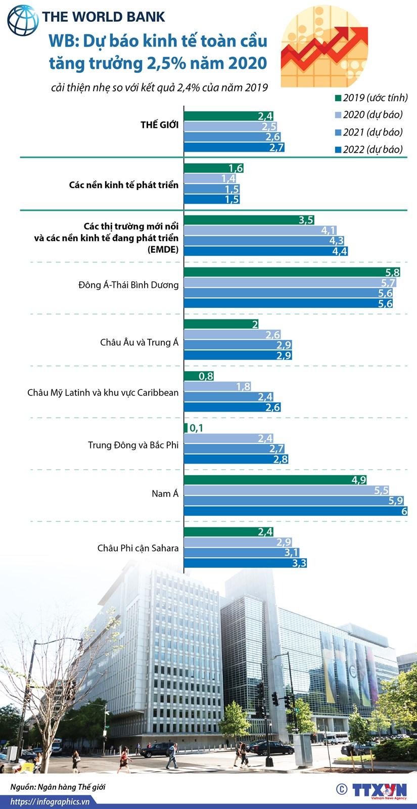 [Infographics] WB: Du bao kinh te toan cau tang truong 2,5% nam 2020 hinh anh 1