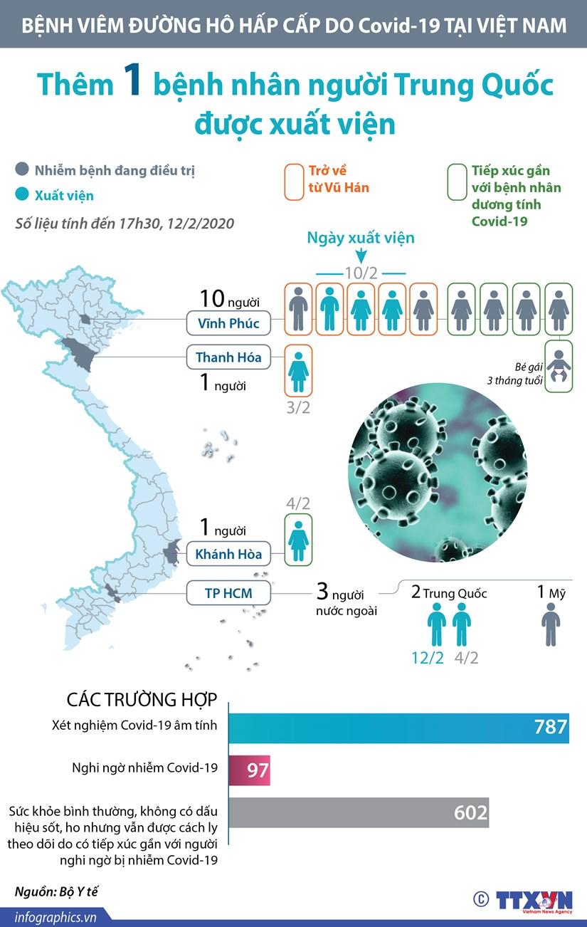 [Infographics] Da co 7 benh nhan mac Covid-19 duoc xuat vien hinh anh 1