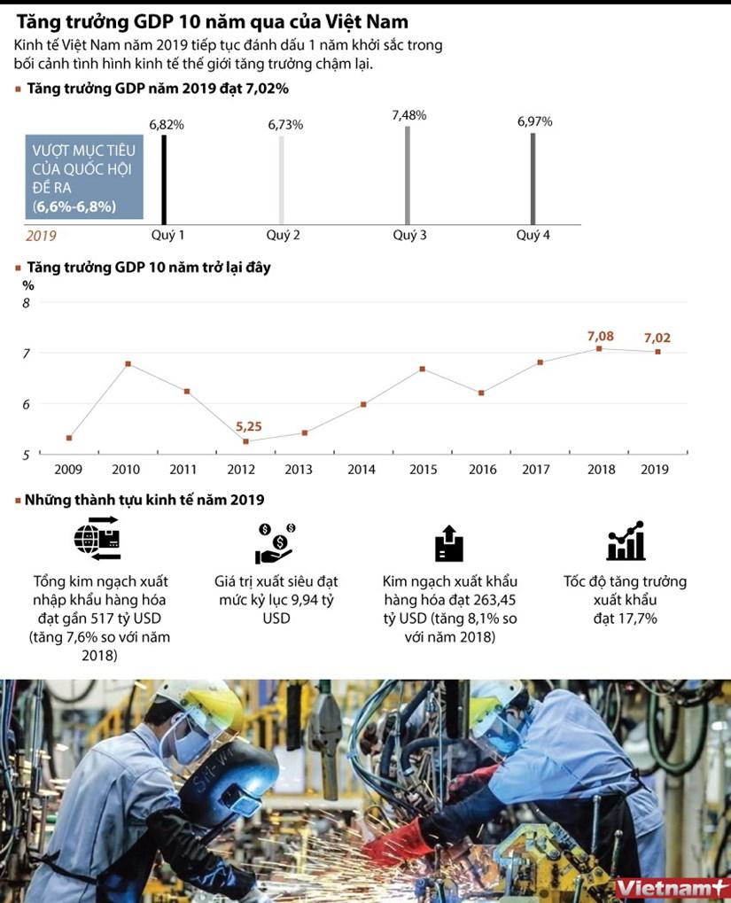 [Infographics] Tang truong GDP trong 10 nam qua cua Viet Nam hinh anh 1