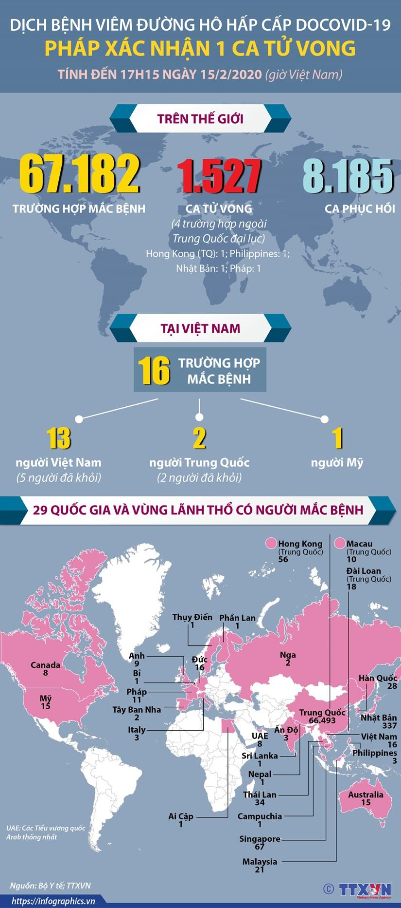 [Infographics] Phap xac nhan ca tu vong dau tien do COVID-19 hinh anh 1