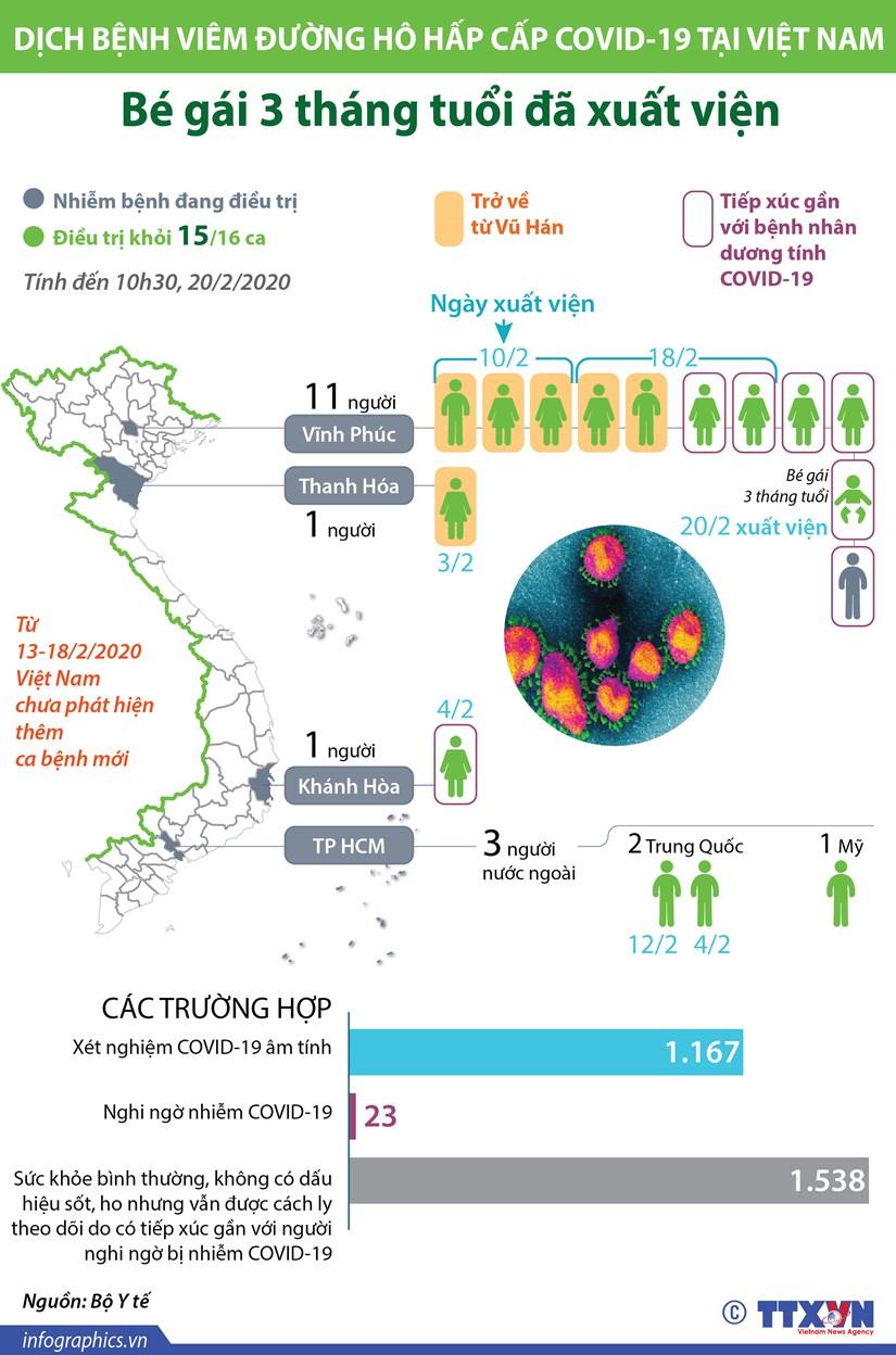 [Infographics] Viet Nam dieu tri khoi 15/16 ca benh nhiem COVID-19 hinh anh 1