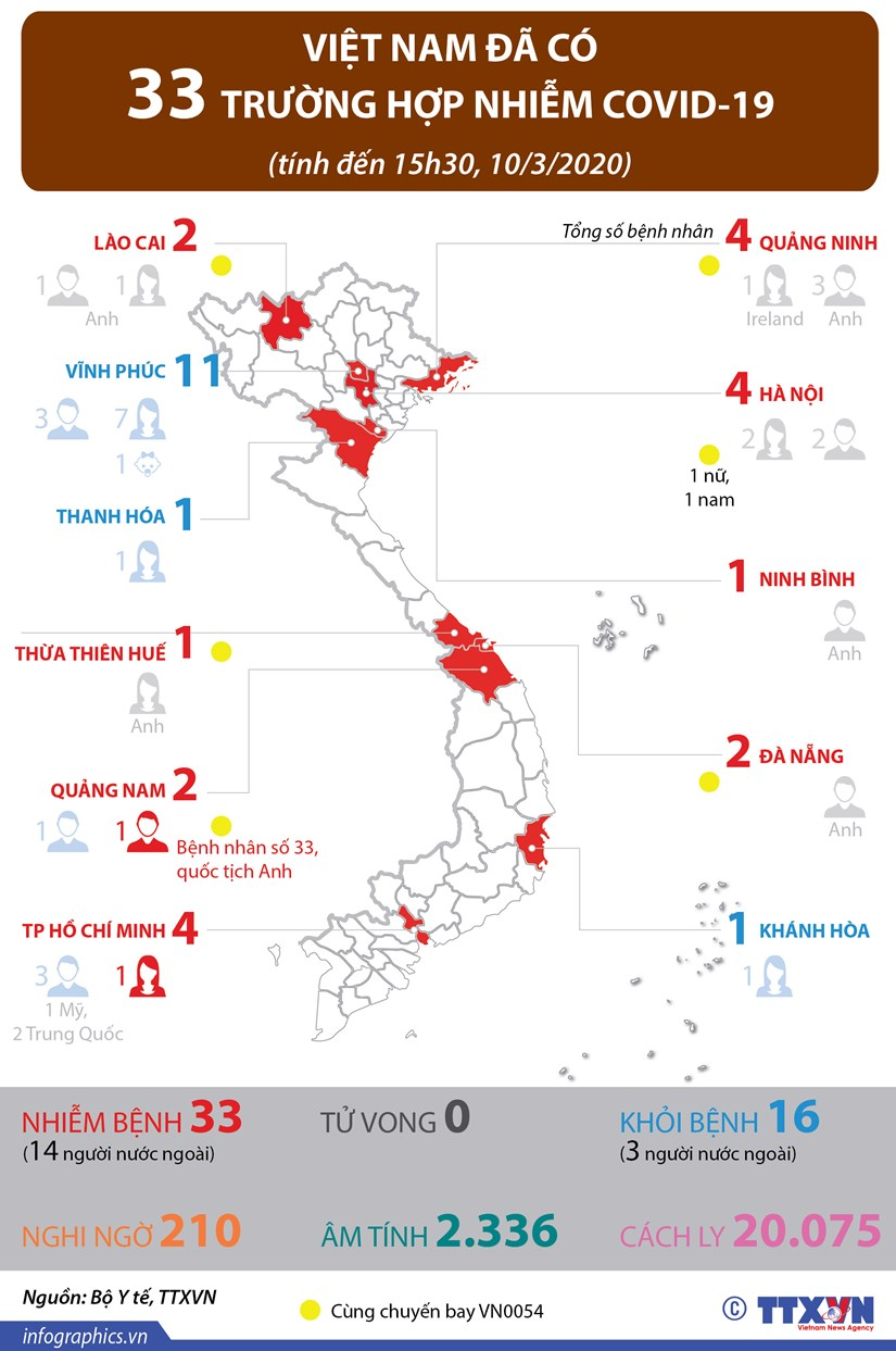 [Infographics] Viet Nam da co 33 truong hop nhiem COVID-19 hinh anh 1