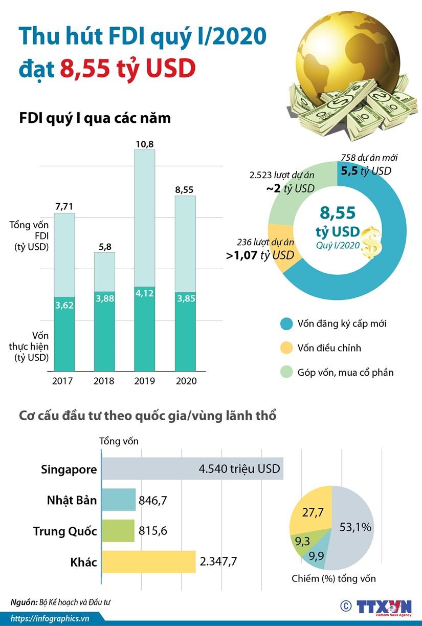 [Infographics] Von thu hut cua nha dau tu nuoc ngoai dat 8,55 ty USD hinh anh 1