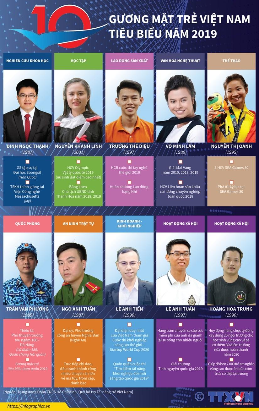 [Infographics] 10 Guong mat tre Viet Nam tieu bieu nam 2019 hinh anh 1