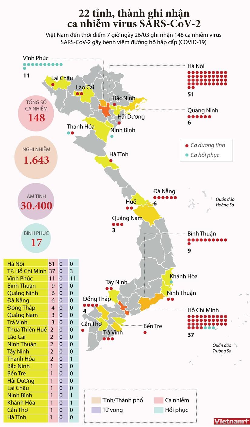 [Infographics] Den sang 26/3, Viet Nam ghi nhan 148 ca mac COVID-19 hinh anh 1