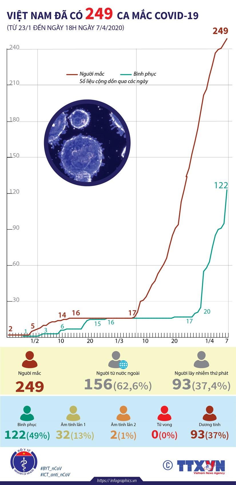 [Infographics] Viet Nam da ghi nhan 249 ca mac COVID-19 hinh anh 1