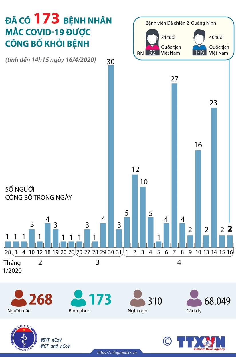 [Infographics] Da co 173 benh nhan mac COVID-19 duoc cong bo khoi benh hinh anh 1